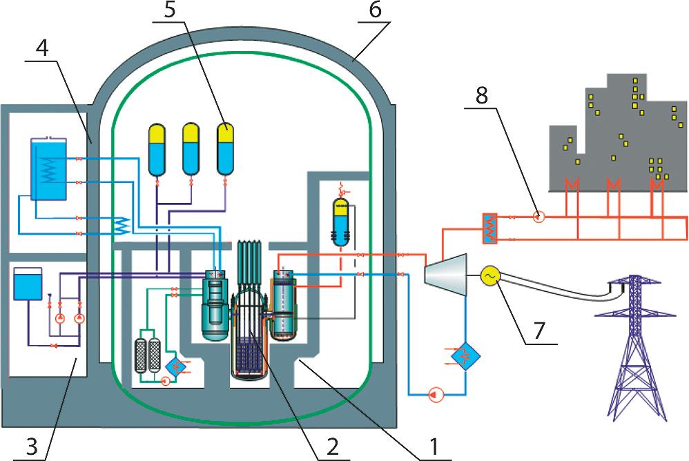 Схема реакторной установки