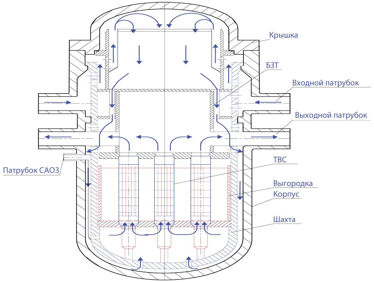 Конструкционная схема водоводяного реактора