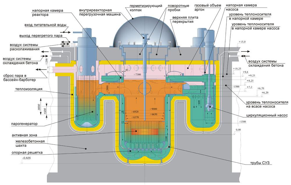на основе реакторов на