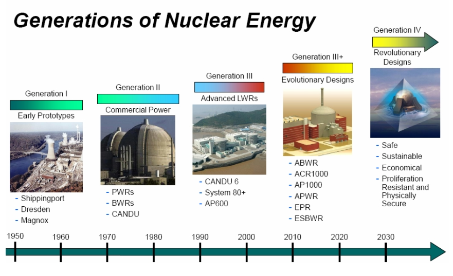 600 word essay on nuclear reactors