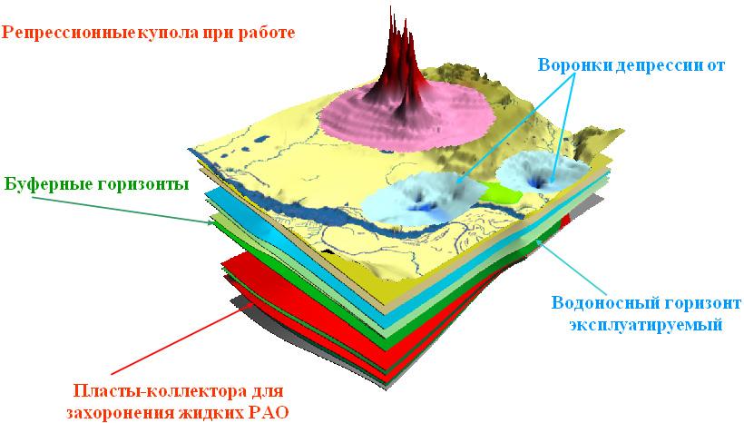 водозаборов подземных вод