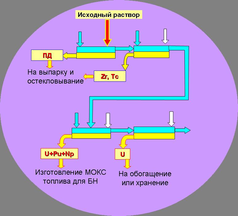 Схема экстракционной