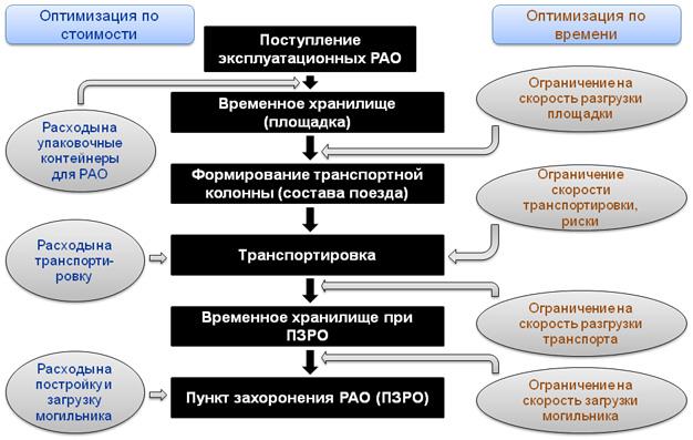 Описание модели ТТС РАО