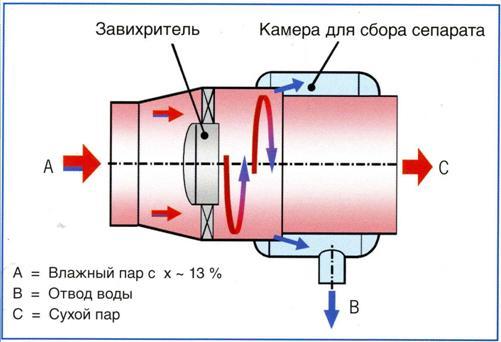 Схема сепаратора Powersep