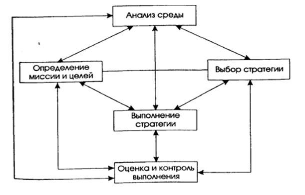 Стратегия организации по своей