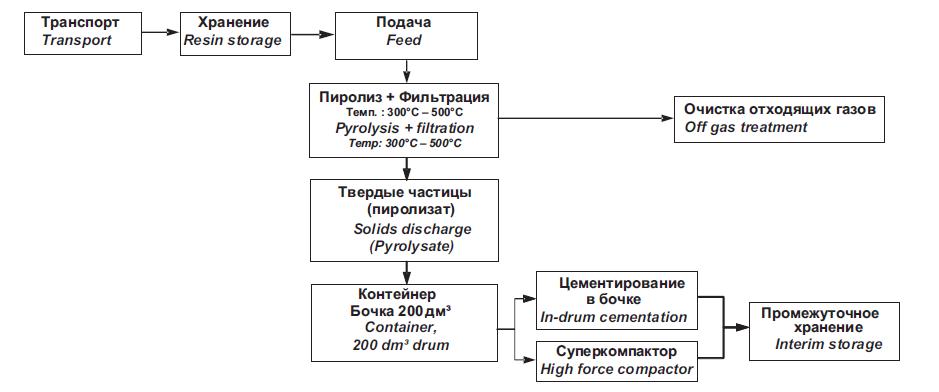 Пиролиз/пирогидролиз