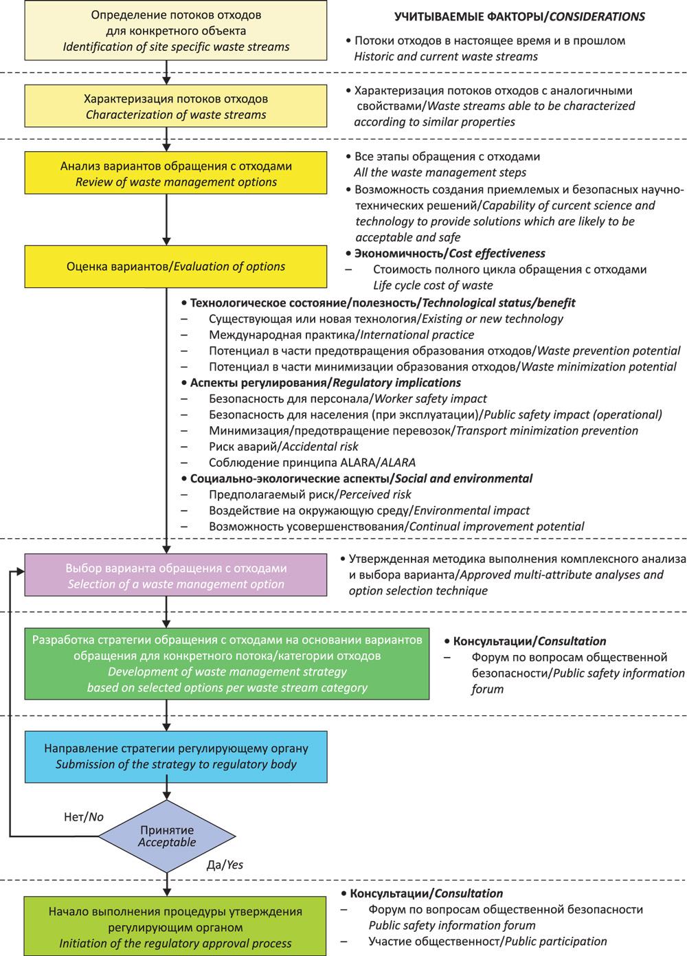 схема обращения с медицинскими отходами образец стоматология