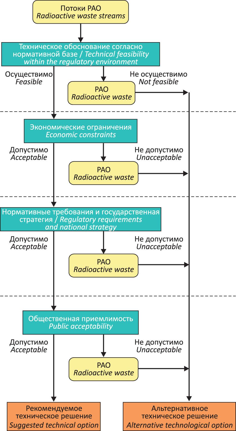 Виды переработки отходов какая нужна дробилка для щебня