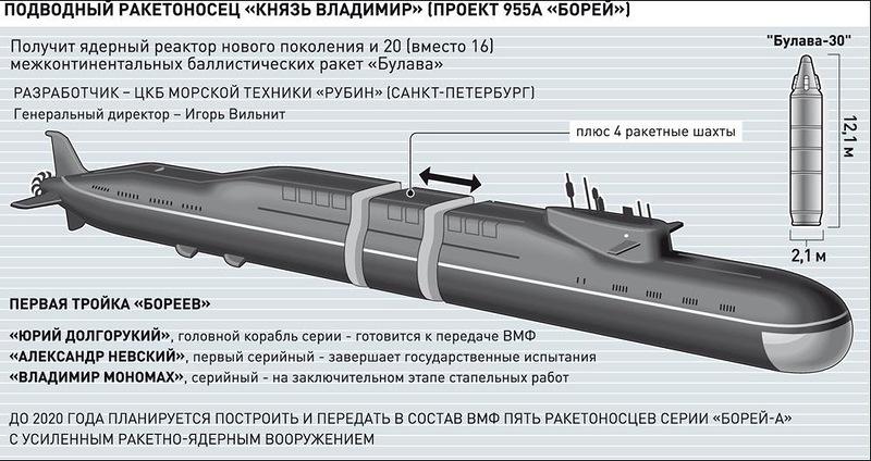 подводные лодки россии размер