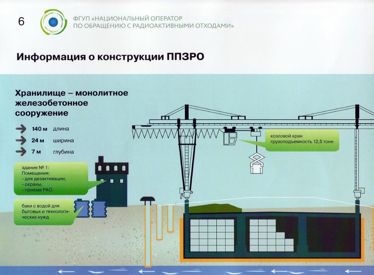 Приповерхностный пункт финальной изоляции РАО в Свердловской области
