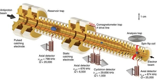 Магнитный момент антипротона разочаровал искателей «Новой физики»