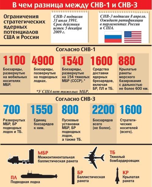 В Совете Федерации обеспокоились из-за наращивания ядерного потенциала США