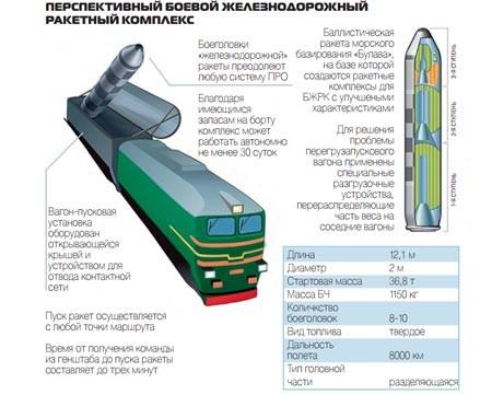 Готовится к финальному этапу испытаний новое ядерное оружие – БЖРК «Баргузин»