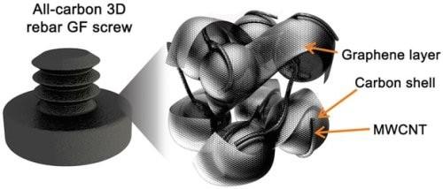Новый материал на основе графена способен выдержать вес, в 3 тысяч раз превышающий его собственный