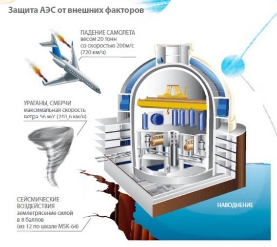 Сергей Иванов рассказал, что произойдёт в случае падения самолёта на АЭС