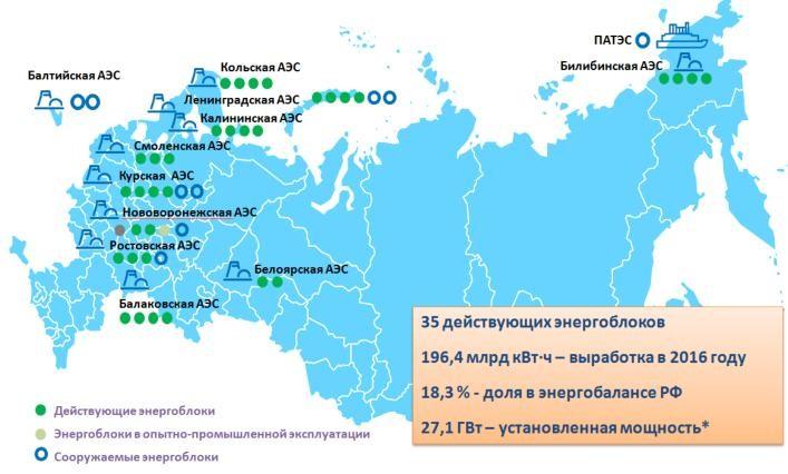 Выработка электроэнергии российскими АЭС перешагнула рубеж в 100 млрд кВтч с начала 2017 года
