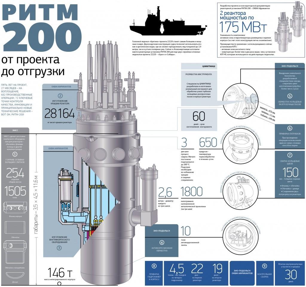 Атомэнергомаш завершил ключевой этап изготовления реактора для ледокола нового поколения «Сибирь»