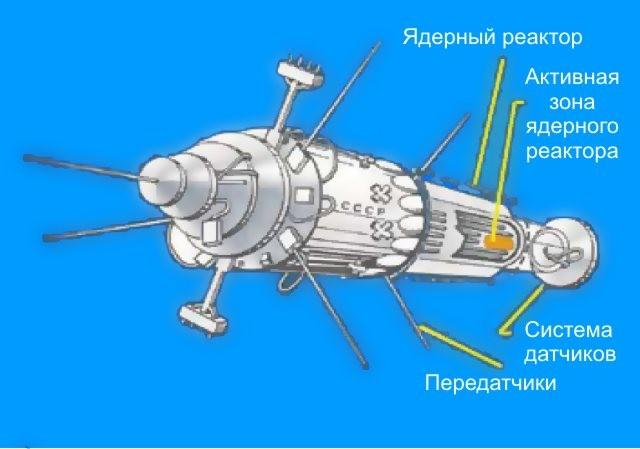 Роскосмос создает орбитальную АЭС