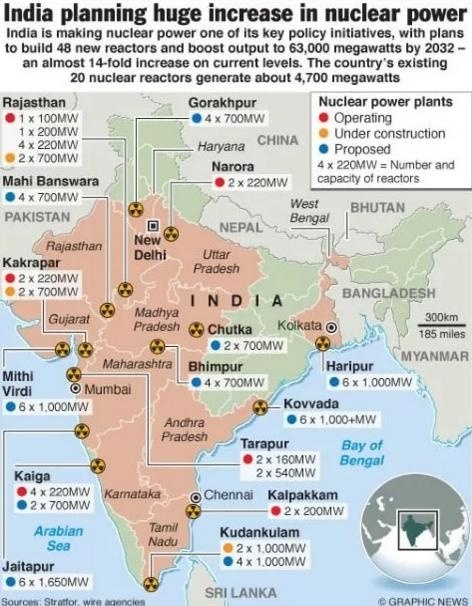 Индия планирует ввести около 20 ГВт атомных блоков в ближайшее десятилетие